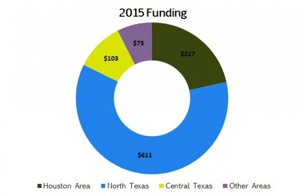 2015 Funding v2