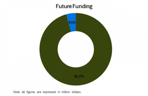 Future Funding v2